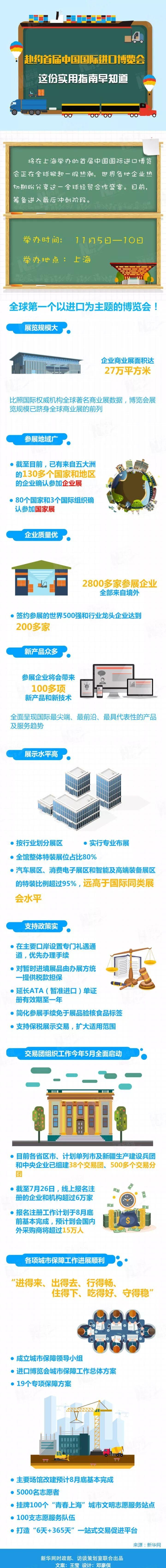 一图解读2018中国国际进口博览会参观指南